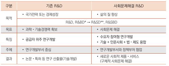 기존 R&D - 목적: 국가전량 또는 경제성장/ 목표: 과학기술경쟁력 확보 / 특징: 공급자 위주 연구개발 / 주체: 연구개발부서 중심 / 결과: 논문·특허 등 연구 산출물(기술개발) 사회문제해결R&D - 목적: 삶의 질 향상 / 목표: 사회문제 해결 / 특징: 수요자 참여형 연구개발, 기술+인문사회 + 법·제도 융합 / 주체: 연구개발부서와 정책부처 협업 / 결과: 새로운 사회적 제품·서비스(구체적 사회문제 해결)